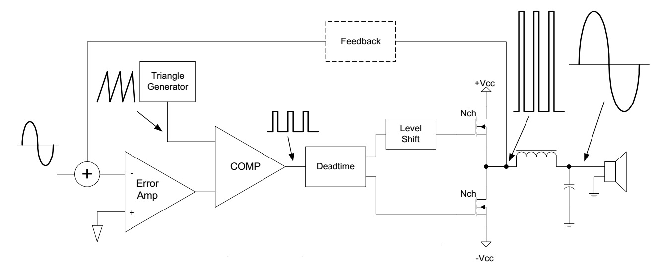 class d ampblock diagram above is a diagram for a half bridge class d amplifier, with the waveforms at each stage this circuit uses feedback from the output of the
